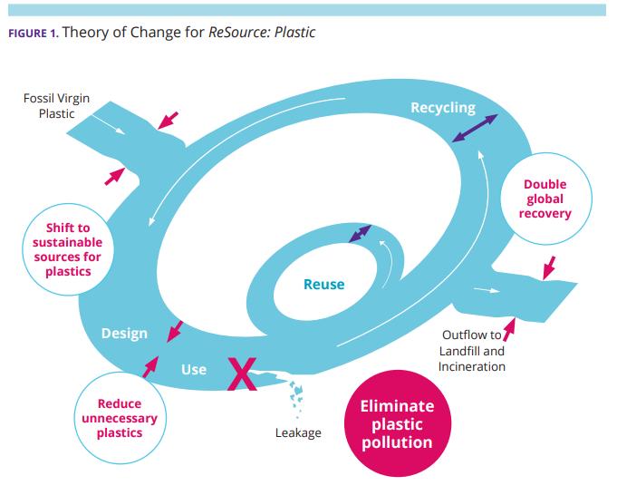 Informe acción corporativa desperdicio de plástico20202