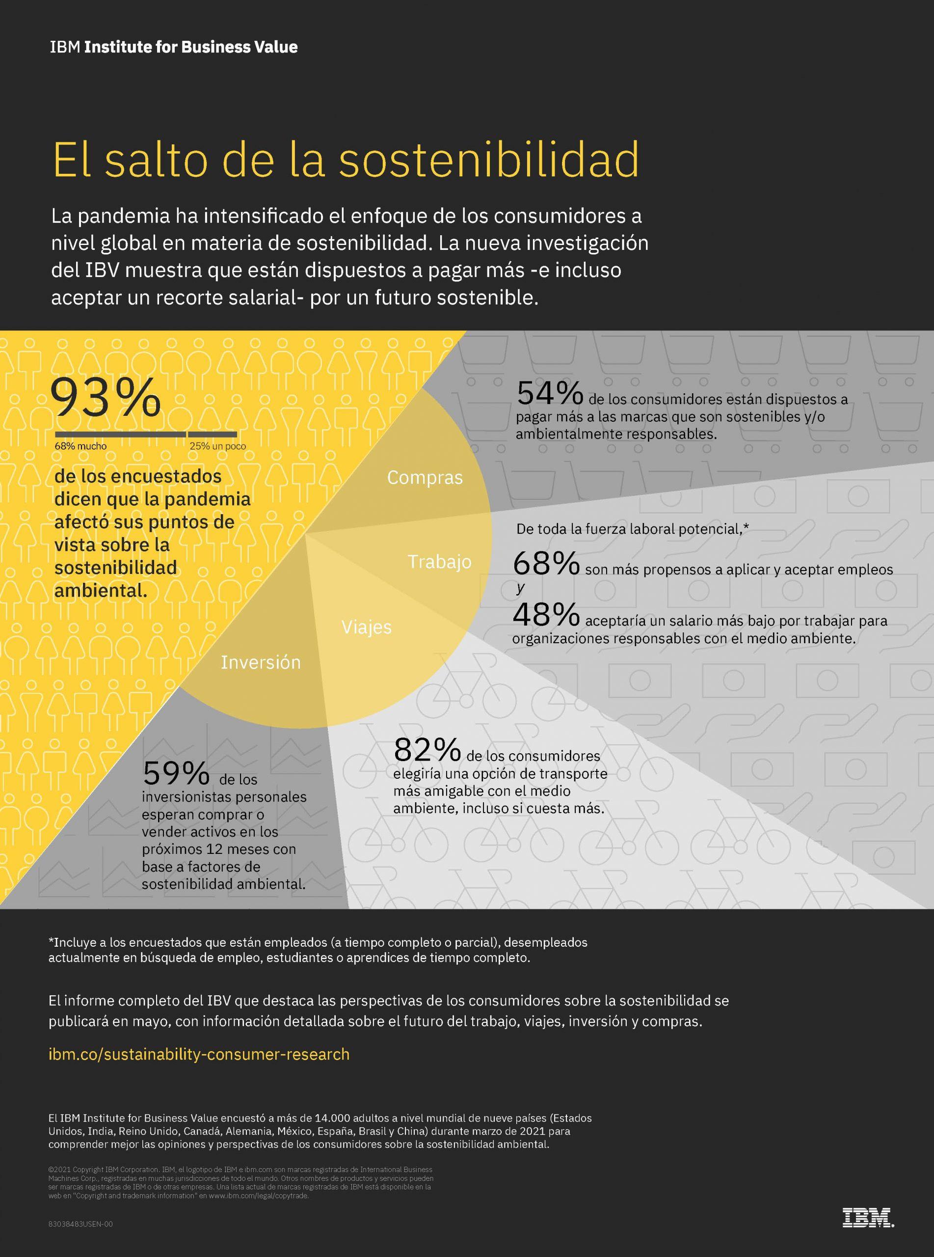Estudio de IBM: Pandemia de COVID-19 impactó las opiniones sobre sostenibilidad de 9 de cada 10 consumidores